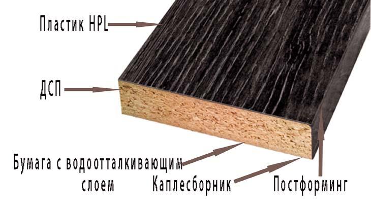 Состав плиты столешницы duropal